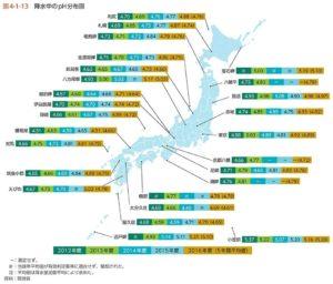 環境省酸性雨資料